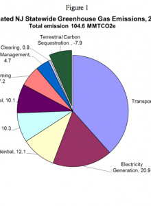5. NJ's Greenhouse Gas Emissions Inventory 2012 Update